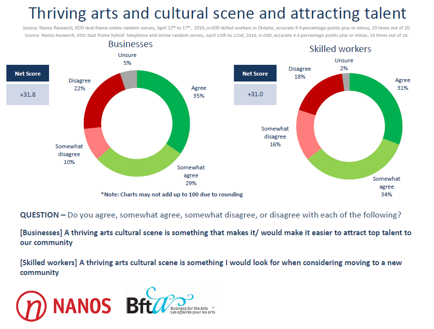 Thriving Arts Scene Image
